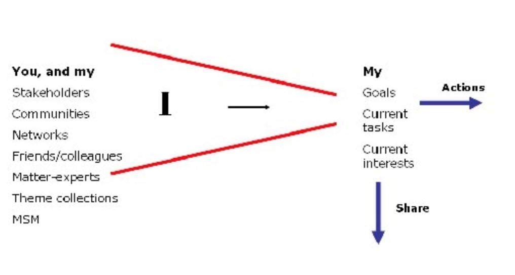 social network as info filter